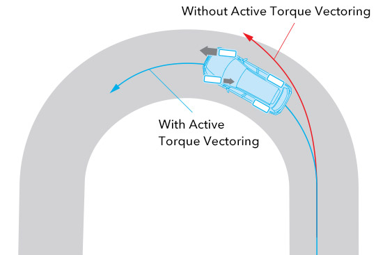 Vehicle Dynamics Control System + Active Torque Vectoring
